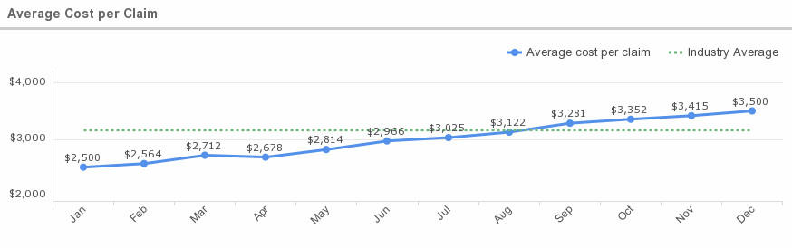 average_cost_per_claim-20151112