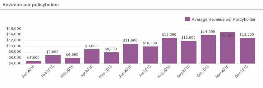 revenue_per_policyholder-20160413