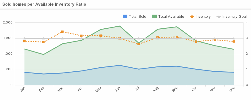 sold_homes_per_available_inventory_ratio_-20151217